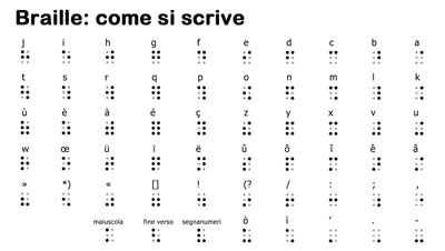 Il Braille: come si scrive